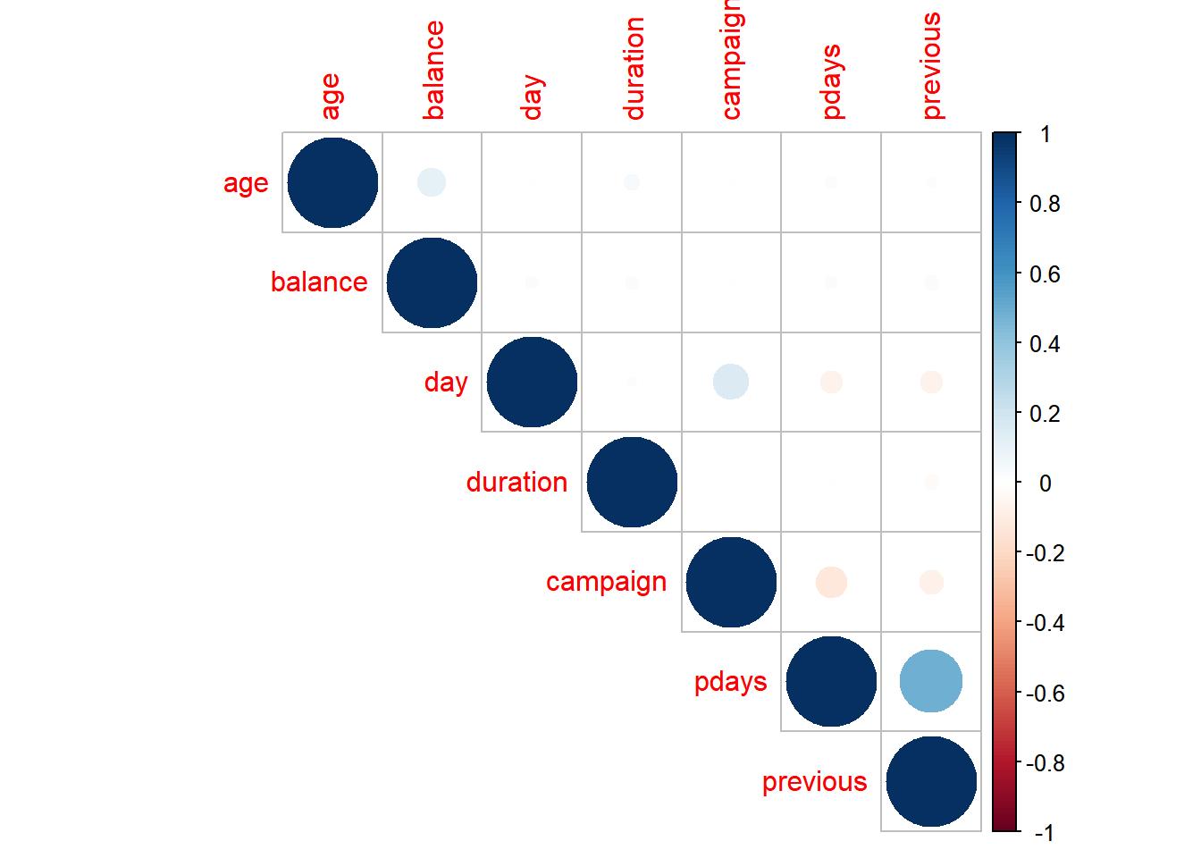 Correlation between numerical predictors.
