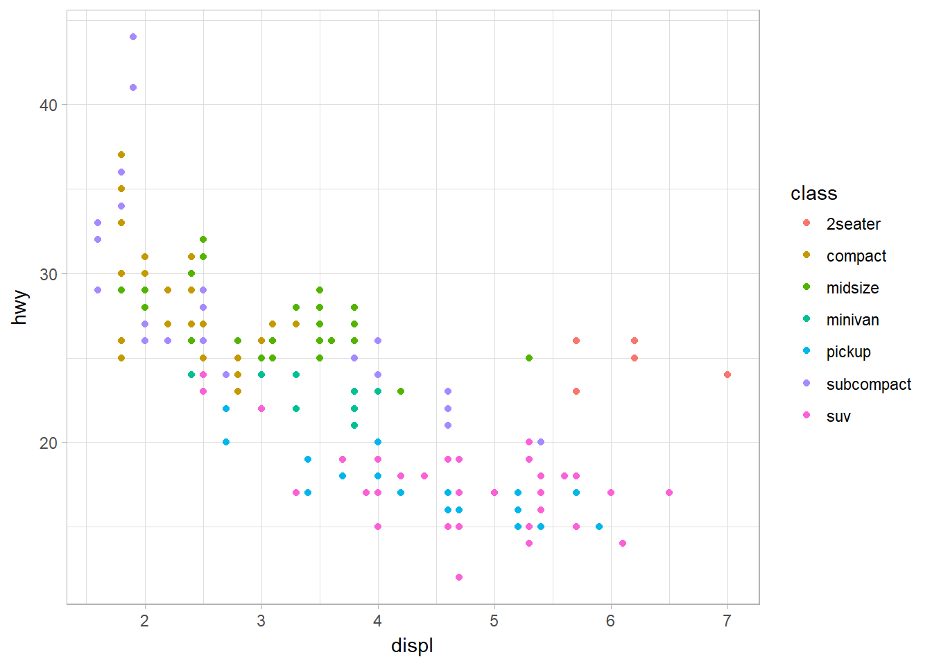 Mapping aethsthetic (color) to a third variable, class.