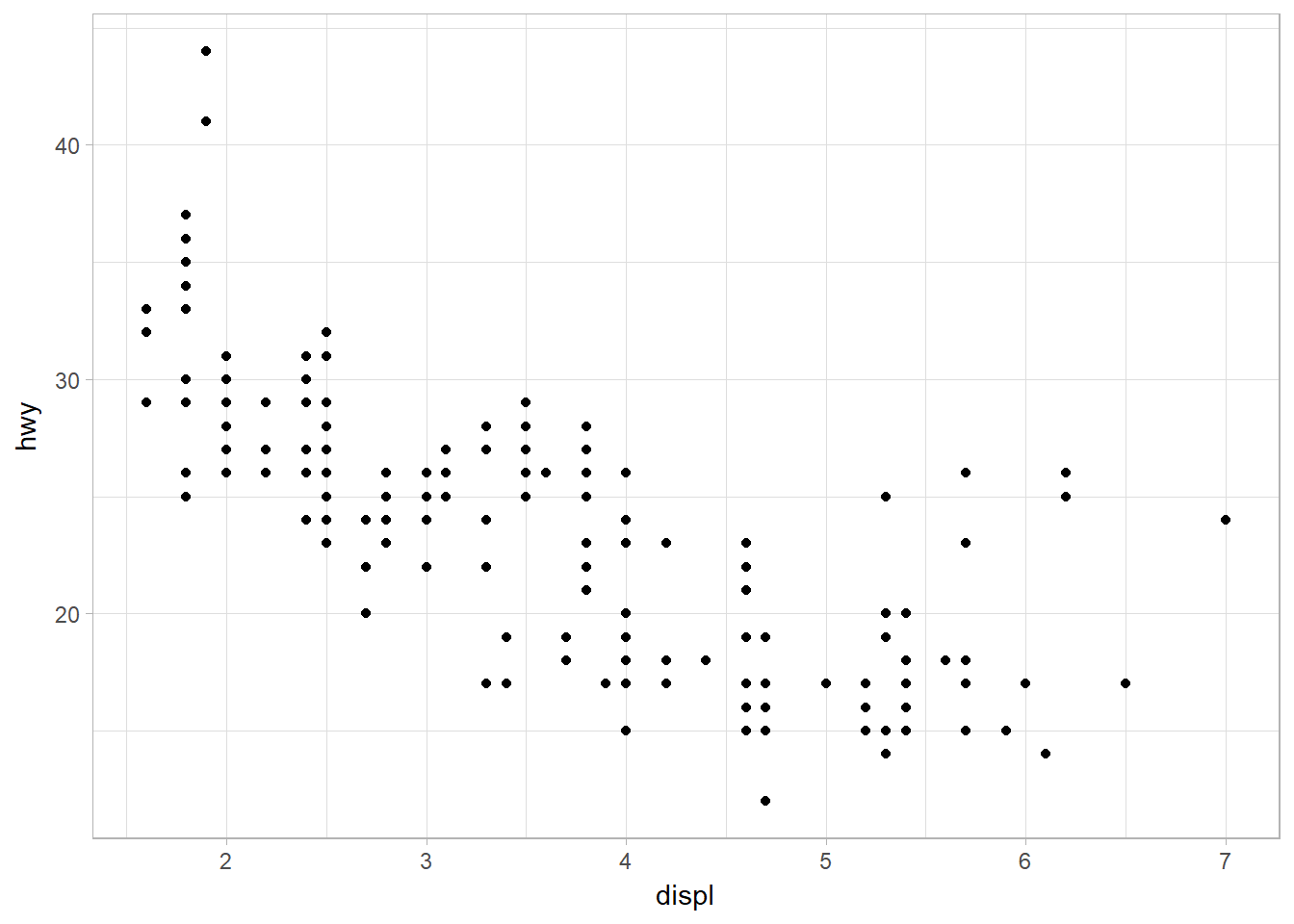 Scatterplot of hwy against disply